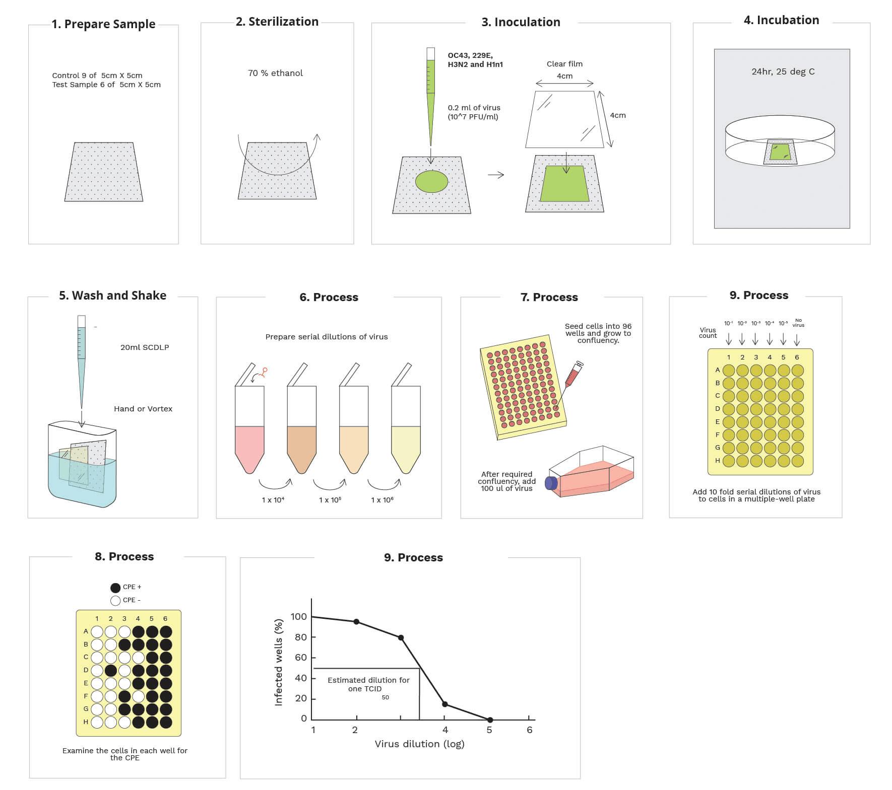 iso 21702 testing method